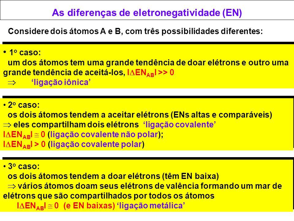 Considere dois átomos A e B, com três possibilidades diferentes: 1 o caso: um dos átomos tem uma grande tendência de doar elétrons e outro uma grande