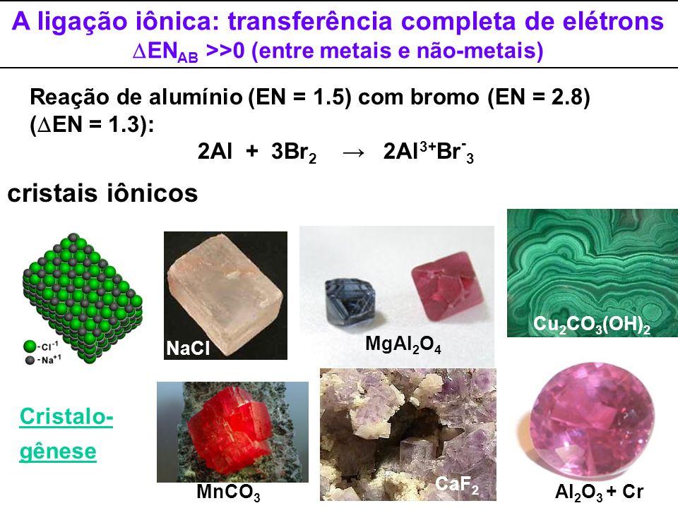 Energias associadas à formação de compostos iônicos NaCl(s) Ciclo de Born-Haber para 1 mol de NaCl Na(s) + ½ Cl 2 (g) H f Na(g) + ½ Cl 2 (g) H s = +107 kJ/mol Na(g) + Cl(g) H D = +122 kJ/mol Na + (g) + Cl(g) + e - H I = +496 kJ/mol Na + (g) + Cl - (g) H AE = -349 kJ/mol H ER = -787 kJ/mol H f = H s + H D + H I + H AE + H ER H f = -411 kJ/mol (exotérmica)
