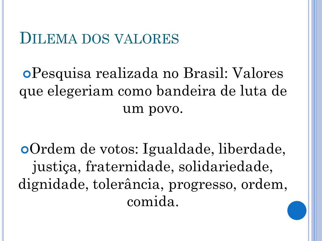 D ILEMA DOS VALORES Pesquisa realizada no Brasil: Valores que elegeriam como bandeira de luta de um povo. Ordem de votos: Igualdade, liberdade, justiç