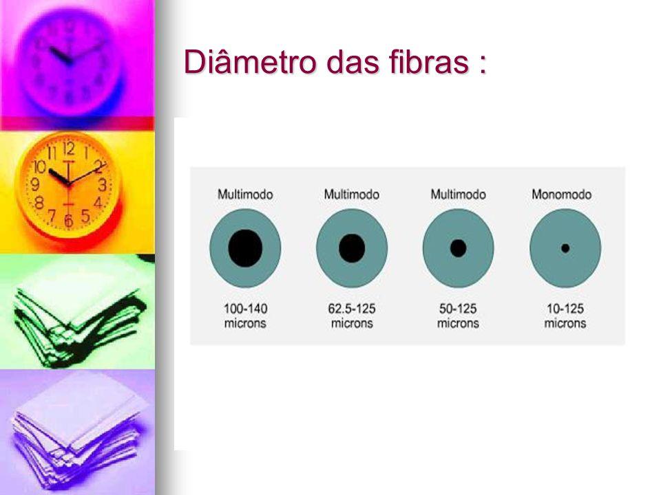 Diâmetro das fibras :