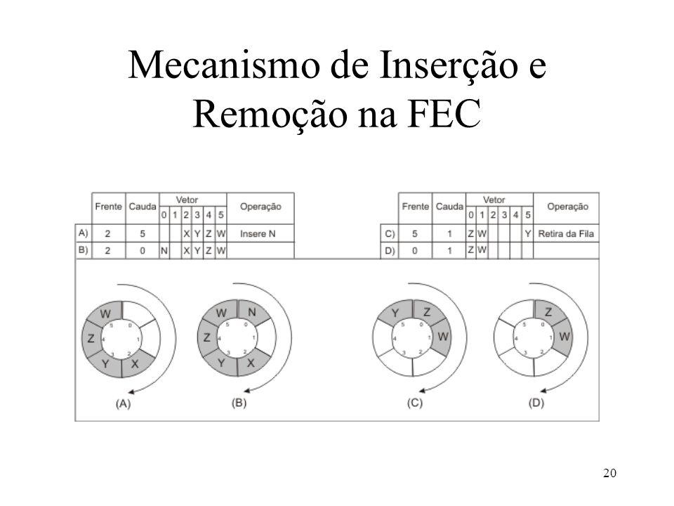 20 Mecanismo de Inserção e Remoção na FEC