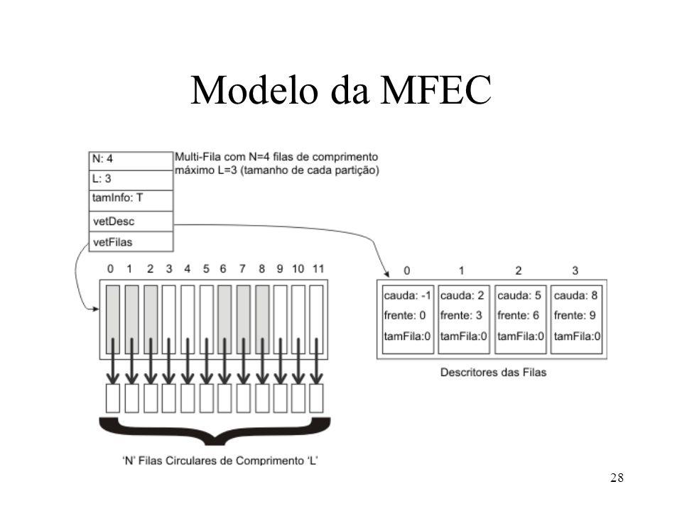 28 Modelo da MFEC