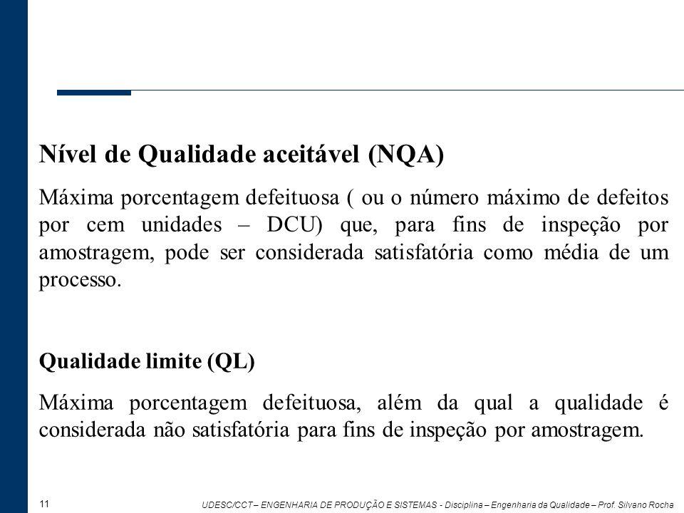 11 UDESC/CCT – ENGENHARIA DE PRODUÇÃO E SISTEMAS - Disciplina – Engenharia da Qualidade – Prof. Silvano Rocha Nível de Qualidade aceitável (NQA) Máxim