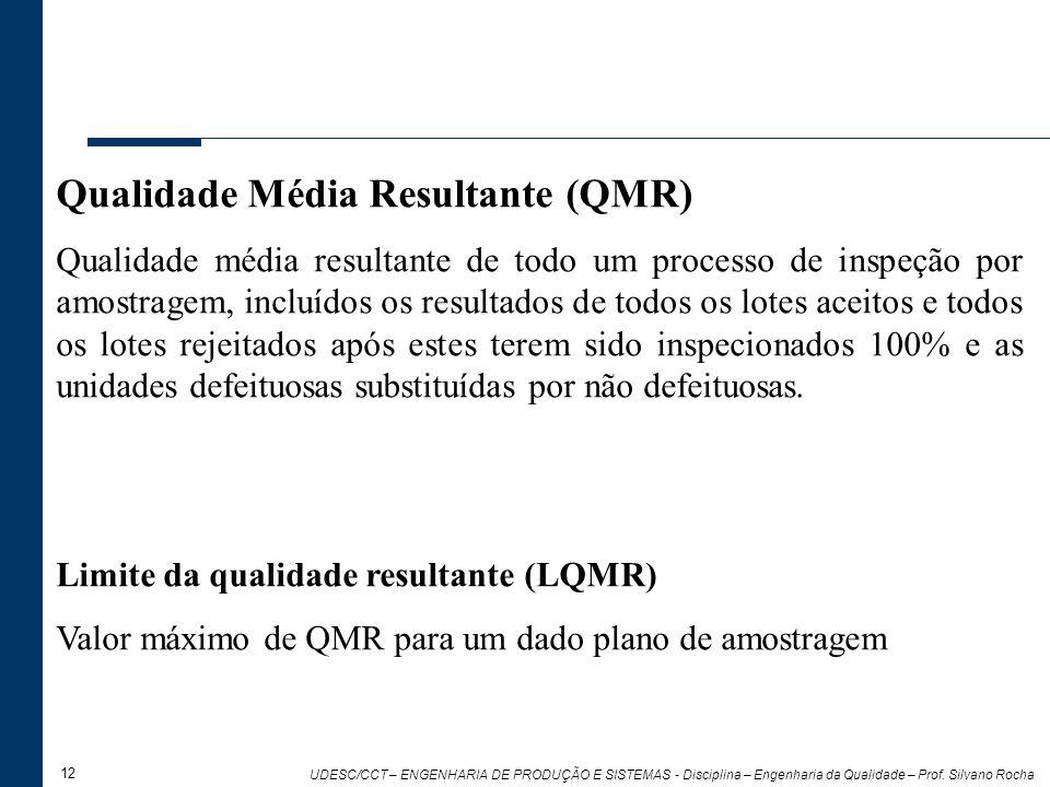 12 UDESC/CCT – ENGENHARIA DE PRODUÇÃO E SISTEMAS - Disciplina – Engenharia da Qualidade – Prof. Silvano Rocha Qualidade Média Resultante (QMR) Qualida
