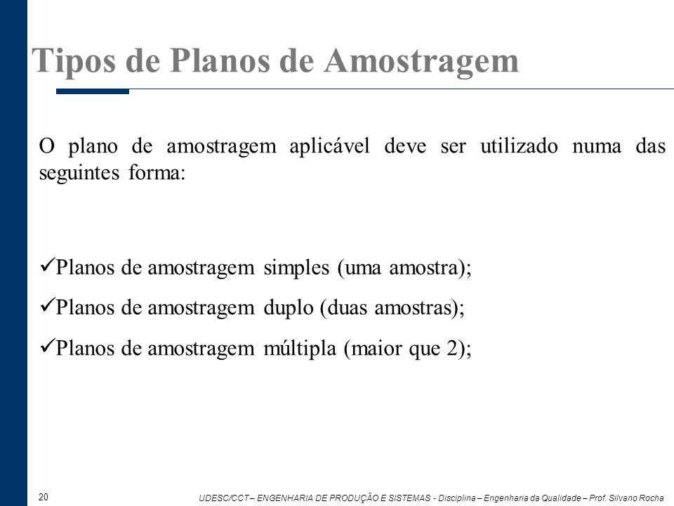 20 UDESC/CCT – ENGENHARIA DE PRODUÇÃO E SISTEMAS - Disciplina – Engenharia da Qualidade – Prof. Silvano Rocha O plano de amostragem aplicável deve ser