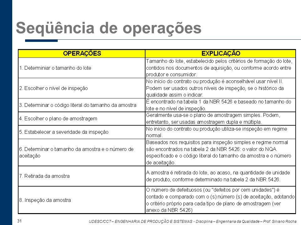 31 UDESC/CCT – ENGENHARIA DE PRODUÇÃO E SISTEMAS - Disciplina – Engenharia da Qualidade – Prof. Silvano Rocha Seqüência de operações