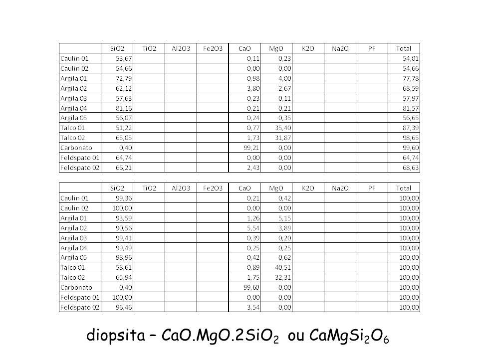 diopsita – CaO.MgO.2SiO 2 ou CaMgSi 2 O 6