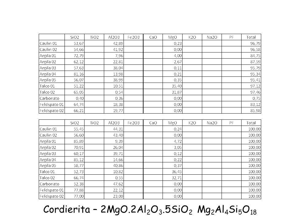 Cordierita – 2MgO.2Al 2 O 3.5SiO 2 Mg 2 Al 4 Si 5 O 18