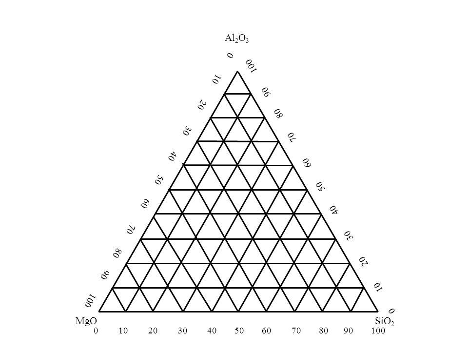 Triangulo de Gibbs MgOSiO 2 Al 2 O 3 0 10 20 30 40 50 60 70 80 90 100