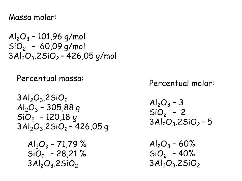Massa molar: Al 2 O 3 – 101,96 g/mol SiO 2 – 60,09 g/mol 3Al 2 O 3.2SiO 2 – 426,05 g/mol Percentual massa: 3Al 2 O 3.2SiO 2 Al 2 O 3 – 305,88 g SiO 2