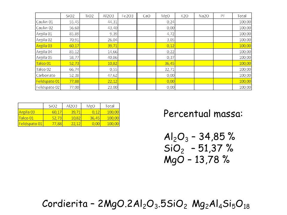 Cordierita – 2MgO.2Al 2 O 3.5SiO 2 Mg 2 Al 4 Si 5 O 18 Percentual massa: Al 2 O 3 – 34,85 % SiO 2 – 51,37 % MgO – 13,78 %