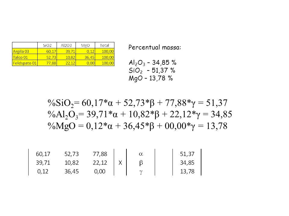 Percentual massa: Al 2 O 3 – 34,85 % SiO 2 – 51,37 % MgO – 13,78 % %SiO 2 = 60,17*α + 52,73*β + 77,88*γ = 51,37 %Al 2 O 3 = 39,71*α + 10,82*β + 22,12*