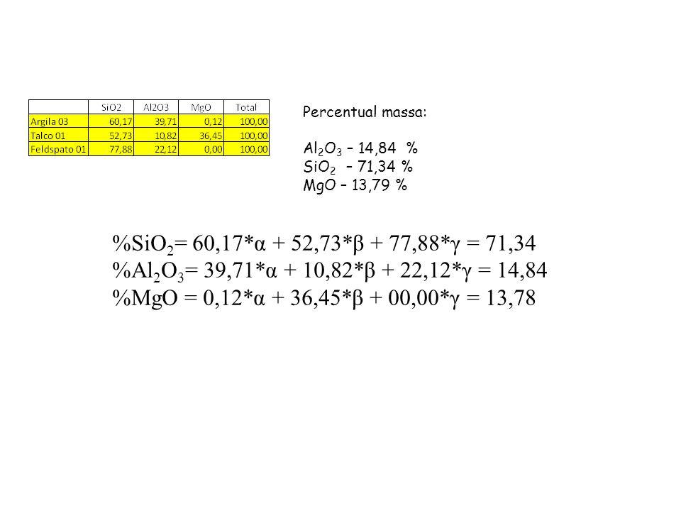 Percentual massa: Al 2 O 3 – 14,84 % SiO 2 – 71,34 % MgO – 13,79 % %SiO 2 = 60,17*α + 52,73*β + 77,88*γ = 71,34 %Al 2 O 3 = 39,71*α + 10,82*β + 22,12*