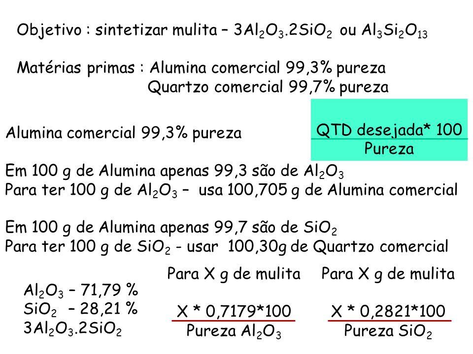 Objetivo : sintetizar mulita – 3Al 2 O 3.2SiO 2 ou Al 3 Si 2 O 13 Matérias primas : Alumina comercial 99,3% pureza Quartzo comercial 99,7% pureza Alum