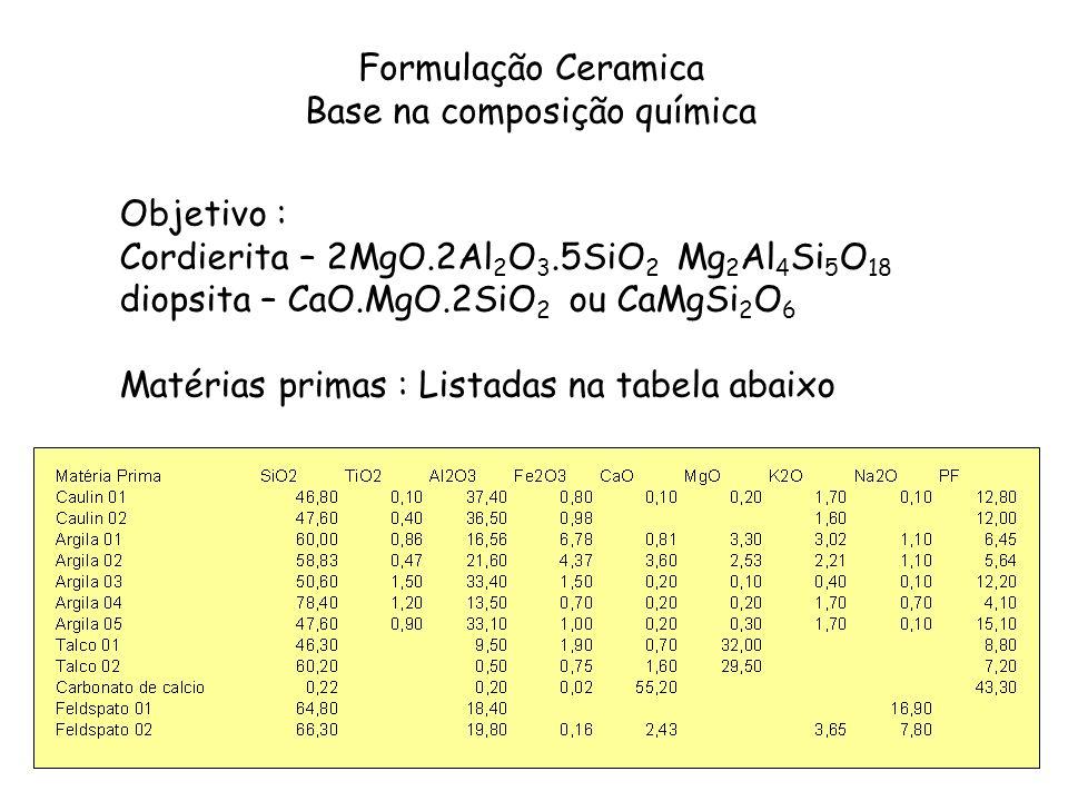 Formulação Ceramica Base na composição química Objetivo : Cordierita – 2MgO.2Al 2 O 3.5SiO 2 Mg 2 Al 4 Si 5 O 18 diopsita – CaO.MgO.2SiO 2 ou CaMgSi 2