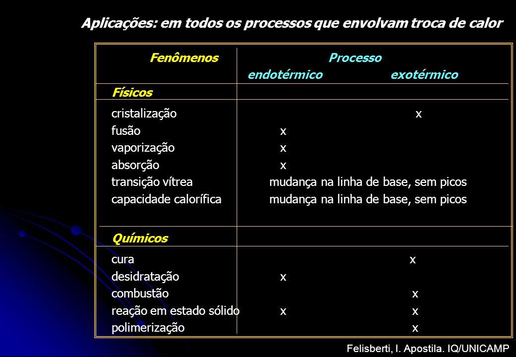 Aplicações: em todos os processos que envolvam troca de calor Fenômenos Processo endotérmicoexotérmico Físicos cristalização x fusão x vaporização x a