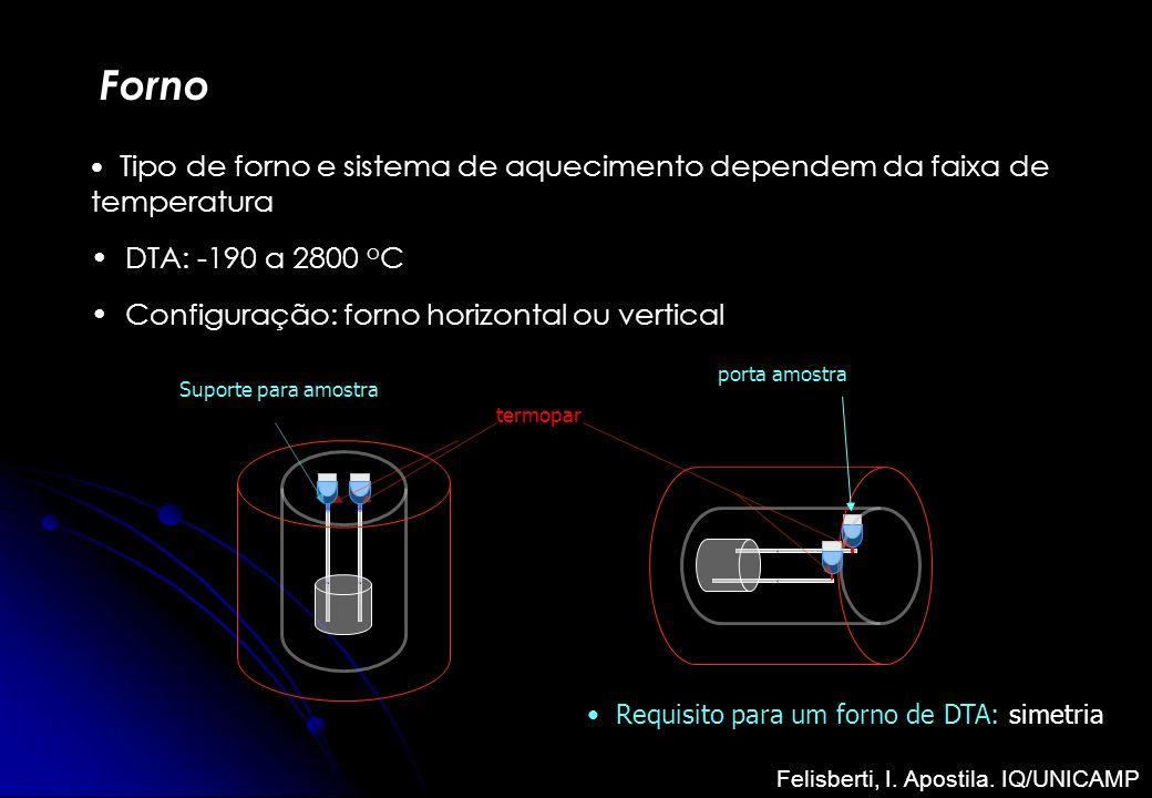 Forno Tipo de forno e sistema de aquecimento dependem da faixa de temperatura DTA: -190 a 2800 o C Configuração: forno horizontal ou vertical termopar