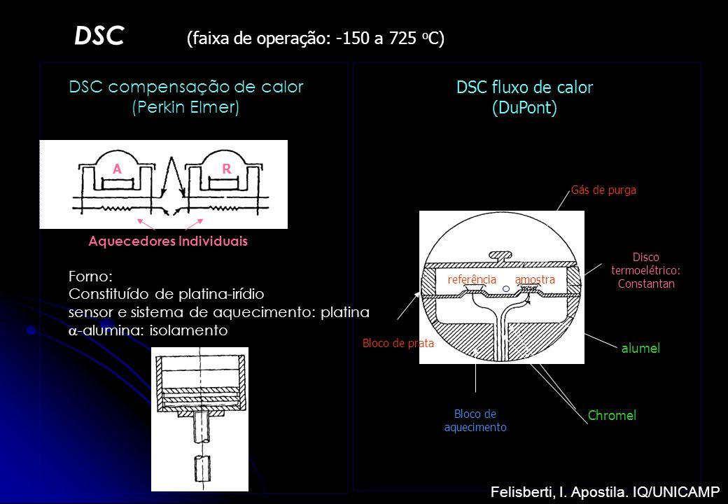 DSC (faixa de operação: -150 a 725 o C) DSC compensação de calor (Perkin Elmer) AR Aquecedores Individuais Forno: Constituído de platina-irídio sensor