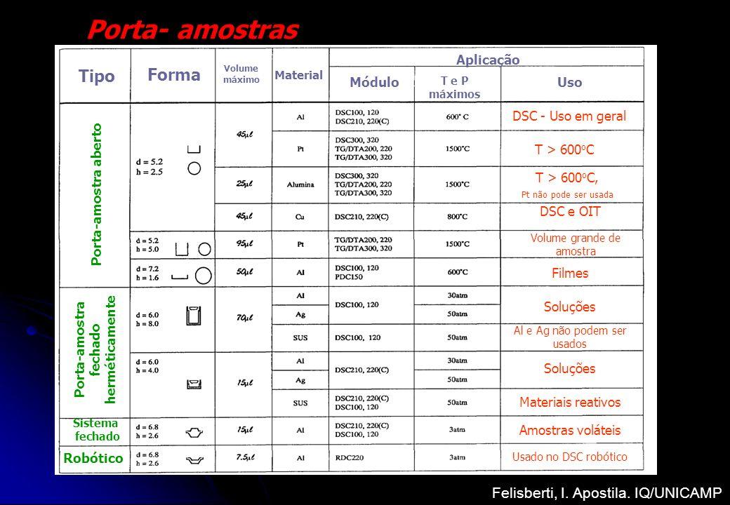 Porta- amostras Tipo Forma Volume máximo Material Módulo Porta-amostra aberto Porta-amostra fechado herméticamente Sistema fechado Robótico T e P máxi
