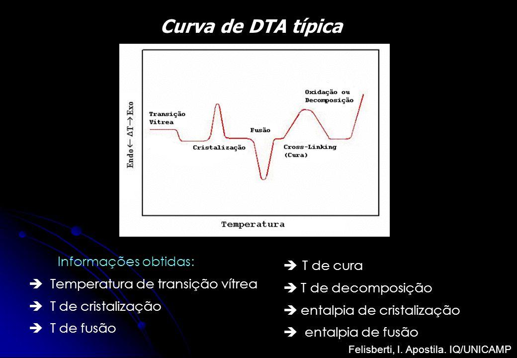 Curva de DTA típica Informações obtidas: Temperatura de transição vítrea T de cristalização T de fusão T de cura T de decomposição entalpia de cristal
