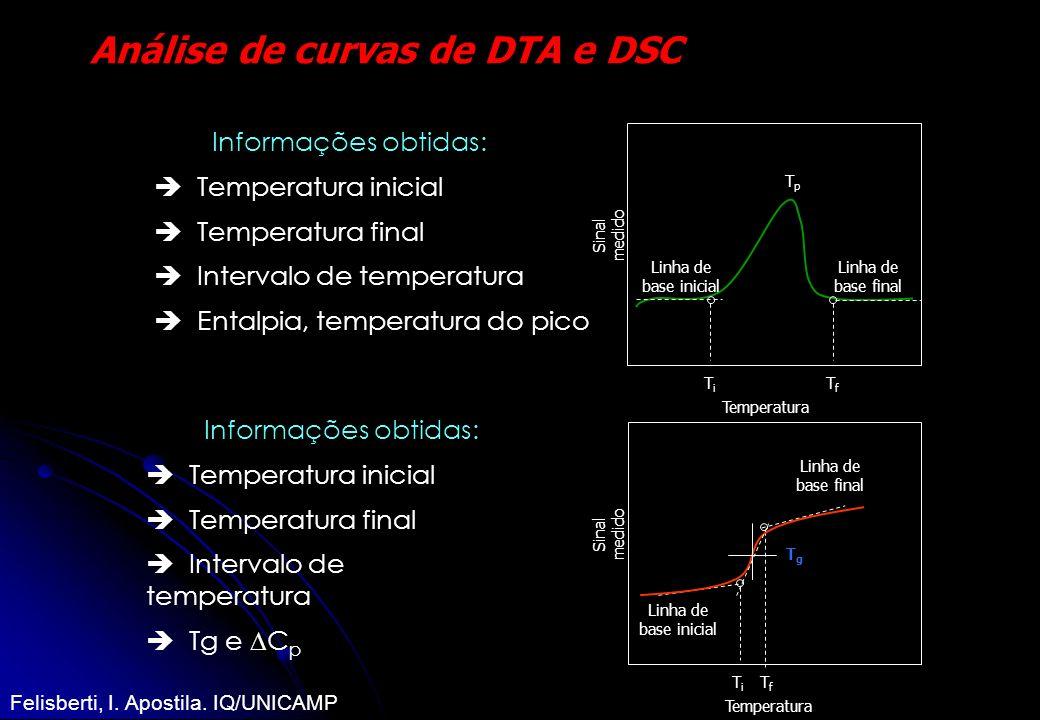Análise de curvas de DTA e DSC Informações obtidas: Temperatura inicial Temperatura final Intervalo de temperatura Entalpia, temperatura do pico Linha