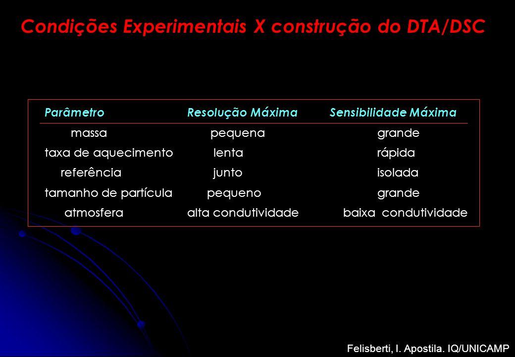Condições Experimentais X construção do DTA/DSC ParâmetroResolução MáximaSensibilidade Máxima massa pequenagrande taxa de aquecimento lentarápida refe