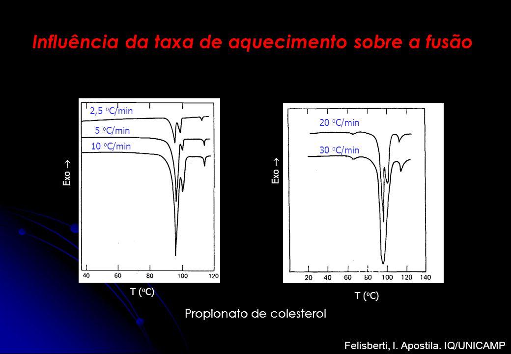 T ( o C) Exo 20 o C/min 30 o C/min T ( o C) Exo 10 o C/min 5 o C/min 2,5 o C/min Propionato de colesterol Influência da taxa de aquecimento sobre a fu