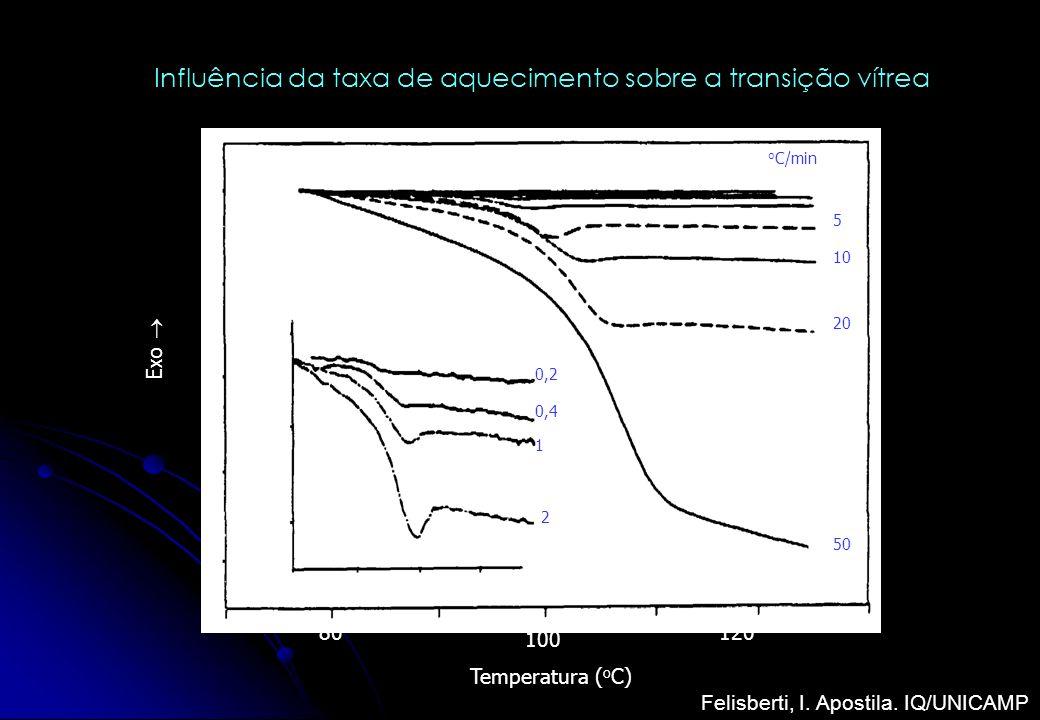Temperatura ( o C) 100 80 100 120 o C/min 5 10 20 50 0,2 0,4 1 2 Exo Influência da taxa de aquecimento sobre a transição vítrea Felisberti, I. Apostil