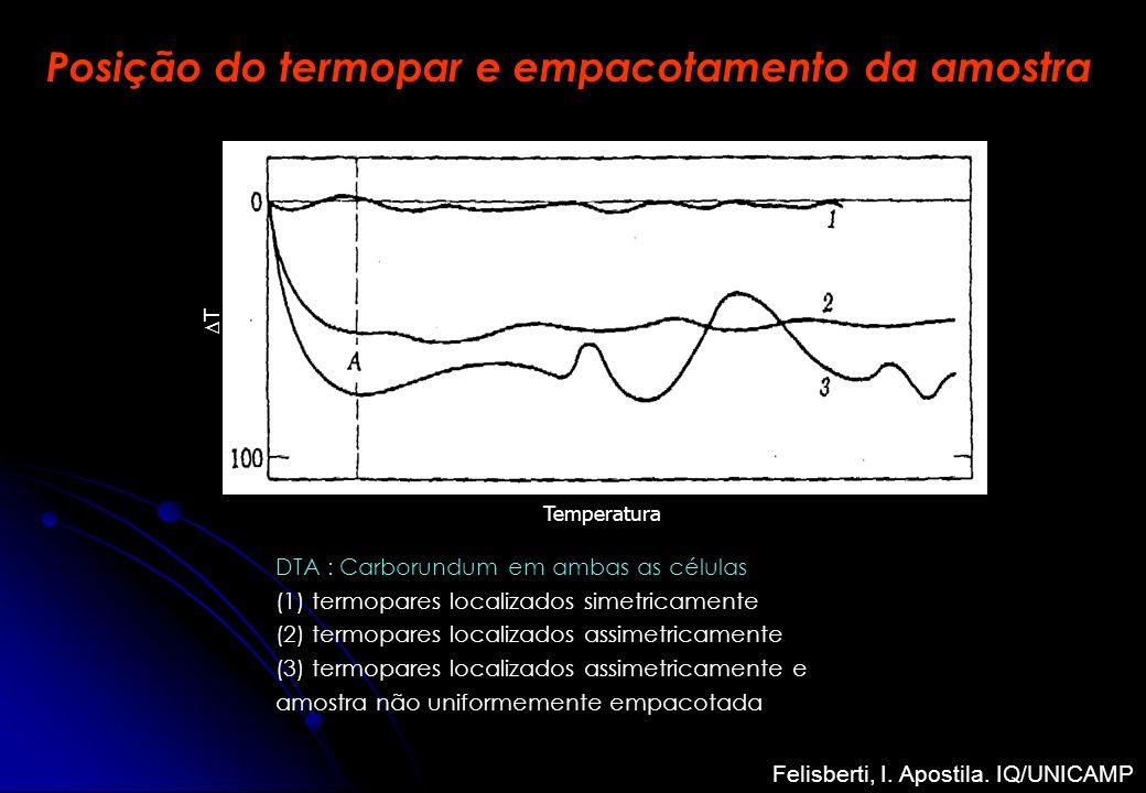 Posição do termopar e empacotamento da amostra DTA : Carborundum em ambas as células (1) termopares localizados simetricamente (2) termopares localiza