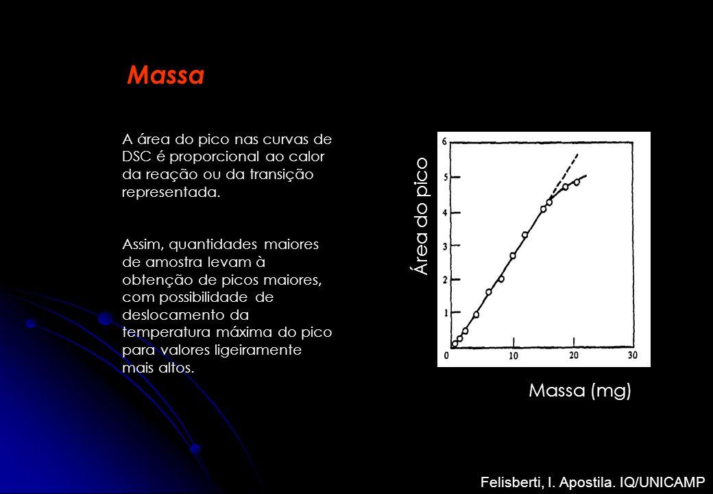 Massa (mg) Área do pico Massa A área do pico nas curvas de DSC é proporcional ao calor da reação ou da transição representada. Assim, quantidades maio