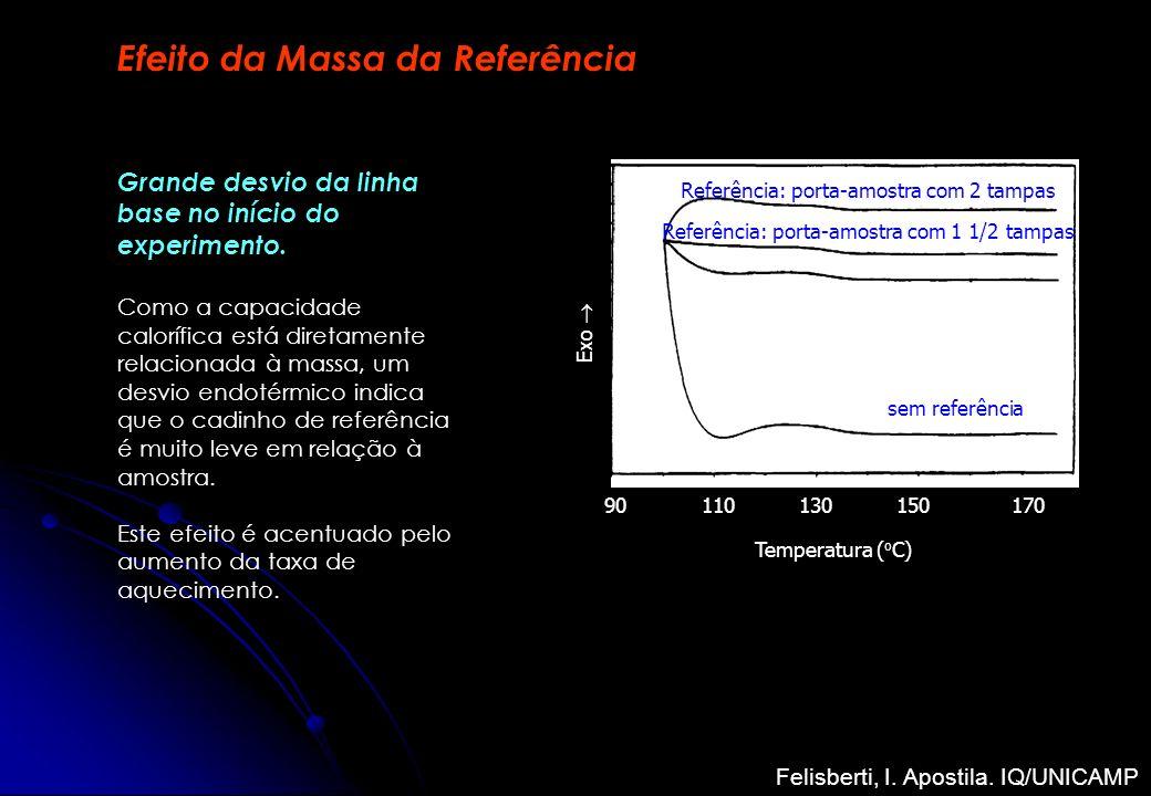 Efeito da Massa da Referência Referência: porta-amostra com tampa Temperatura ( o C) 15090110170 sem referência Referência: porta-amostra com 1 1/2 ta
