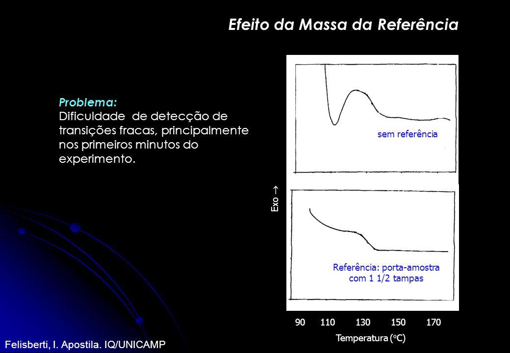 Efeito da Massa da Referência 90110130150170 Temperatura ( o C) sem referência Referência: porta-amostra com 1 1/2 tampas Exo Problema: Dificuldade de