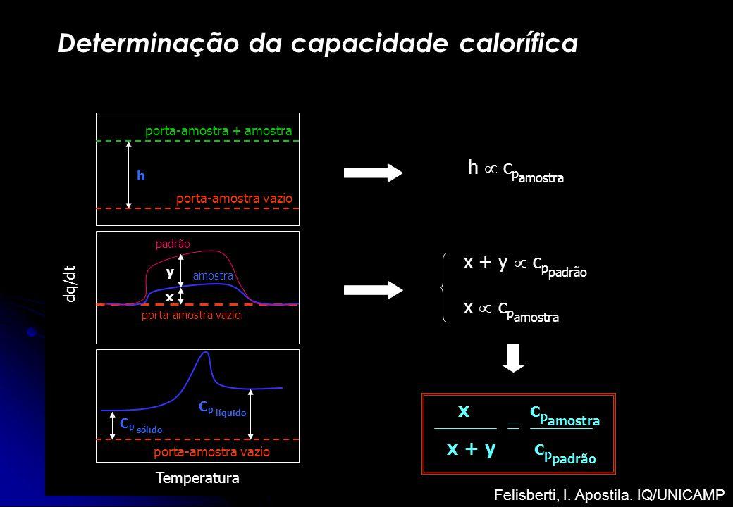 Temperatura dq/dt porta-amostra vazio porta-amostra + amostra porta-amostra vazio amostra C p líquido h porta-amostra vazio padrão C p sólido x y h c