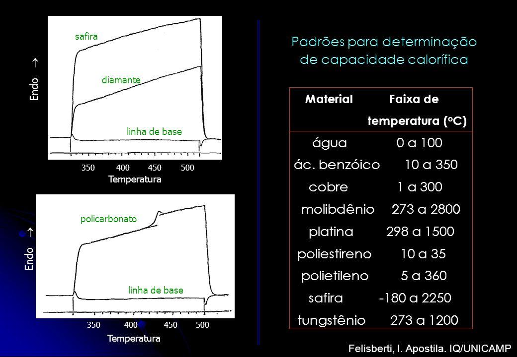 Material Faixa de temperatura ( o C) água 0 a 100 ác. benzóico 10 a 350 cobre 1 a 300 molibdênio 273 a 2800 platina 298 a 1500 poliestireno 10 a 35 po