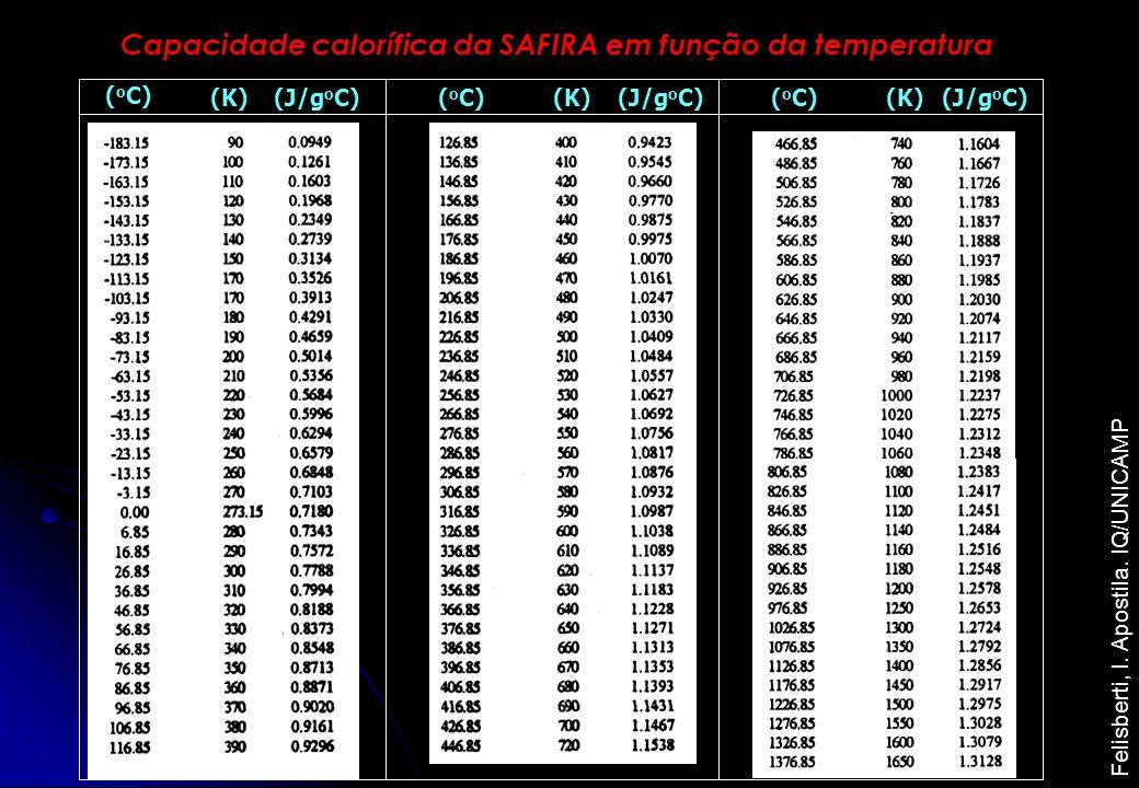 Capacidade calorífica da SAFIRA em função da temperatura ( o C) (K) (J/g o C) Felisberti, I. Apostila. IQ/UNICAMP