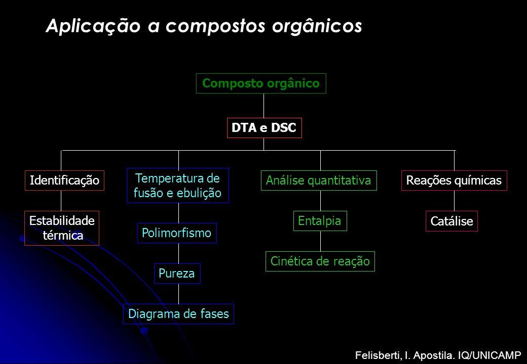 Aplicação a compostos orgânicos Composto orgânico DTA e DSC Identificação Estabilidade térmica Entalpia Temperatura de fusão e ebulição Polimorfismo P