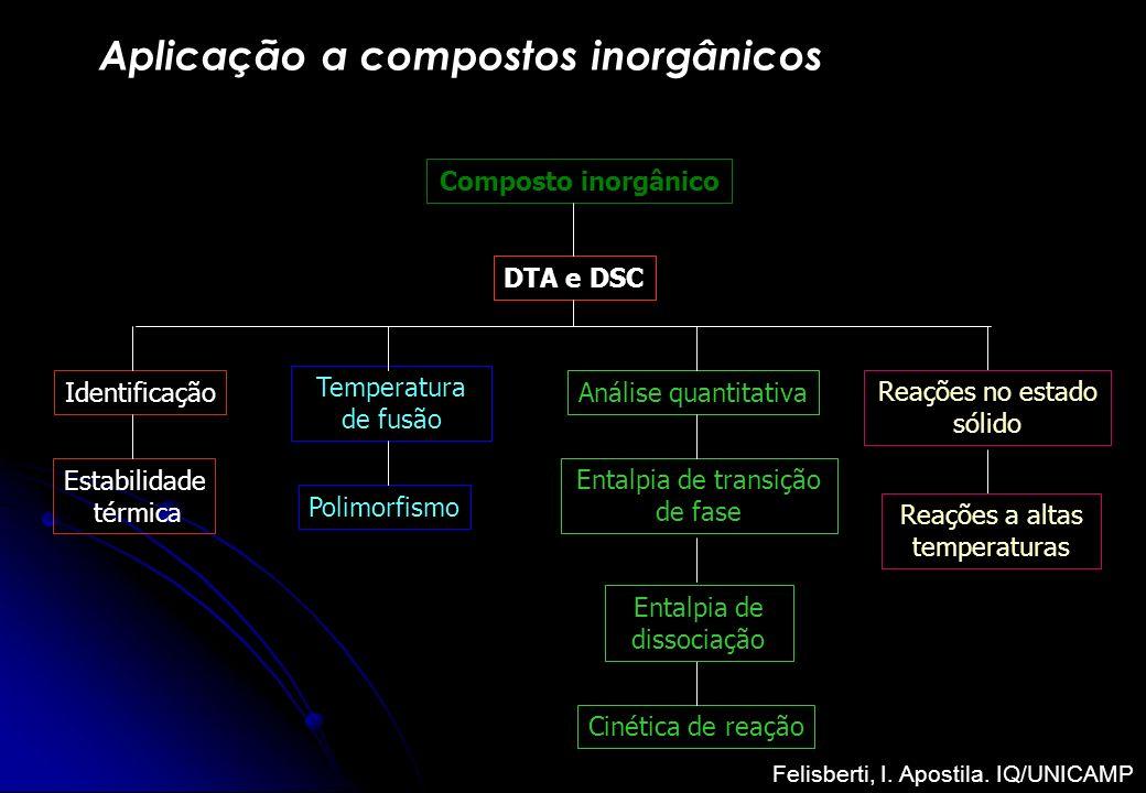 Aplicação a compostos inorgânicos Composto inorgânico DTA e DSC Identificação Estabilidade térmica Entalpia de transição de fase Temperatura de fusão