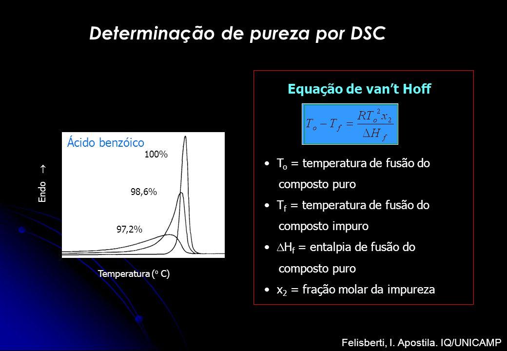 Determinação de pureza por DSC Temperatura ( o C) Endo Ácido benzóico 100% 98,6% 97,2% Equação de vant Hoff T o = temperatura de fusão do composto pur