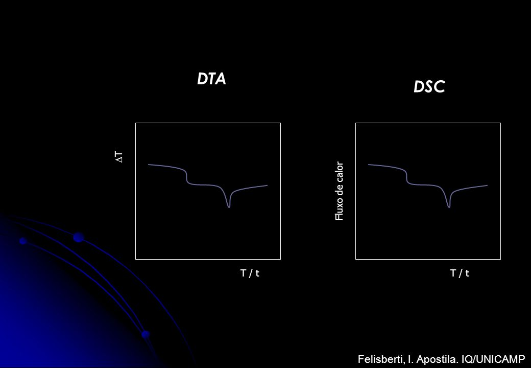 T / t T Fluxo de calor DSC DTA Felisberti, I. Apostila. IQ/UNICAMP