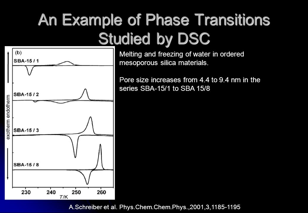 An Example of Phase Transitions Studied by DSC A.Schreiber et al.