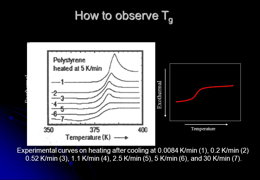 How to observe T g Exothermal Experimental curves on heating after cooling at 0.0084 K/min (1), 0.2 K/min (2) 0.52 K/min (3), 1.1 K/min (4), 2.5 K/min