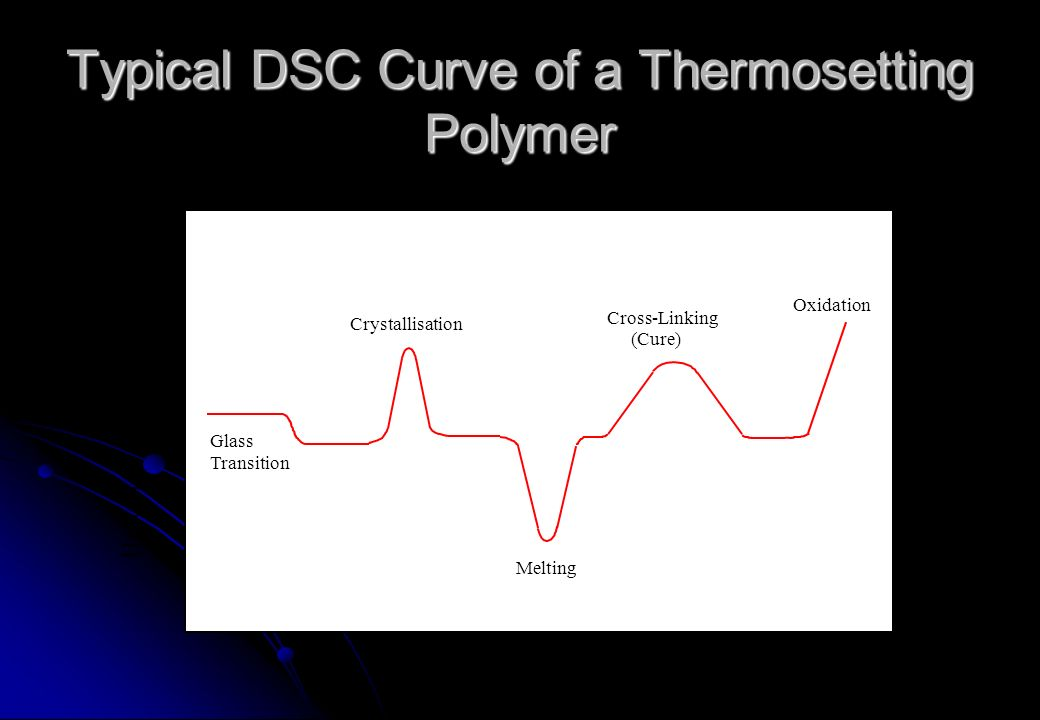 Temperature Heat Flow - > exothermic Glass Transition Crystallisation Melting Cross-Linking (Cure) Oxidation Typical DSC Curve of a Thermosetting Poly