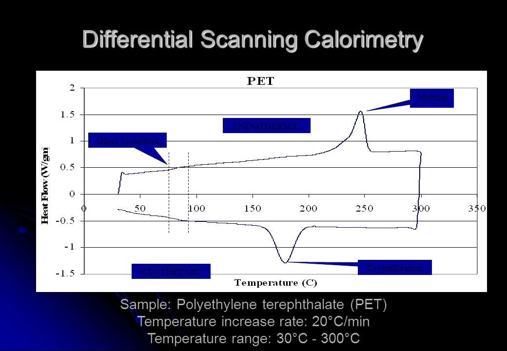 Differential Scanning Calorimetry Melting Glass Transition Crystallization ENDOTHERMIC EXOTHERMIC Sample: Polyethylene terephthalate (PET) Temperature increase rate: 20°C/min Temperature range: 30°C - 300°C
