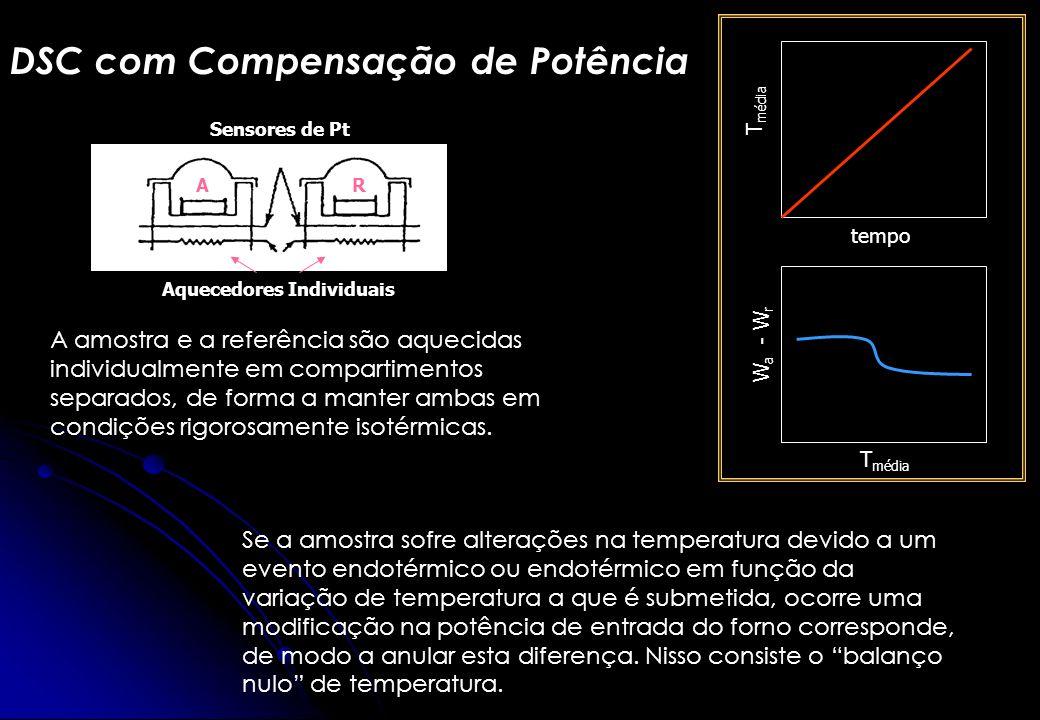 DSC com Compensação de Potência T média tempo T média W a - W r A amostra e a referência são aquecidas individualmente em compartimentos separados, de