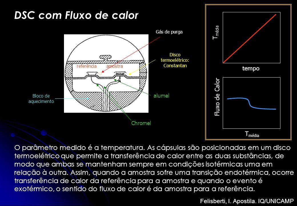 DSC com Fluxo de calor Bloco de aquecimento referênciaamostra alumel Chromel Disco termoelétrico: Constantan Gás de purga T média tempo T média Fluxo