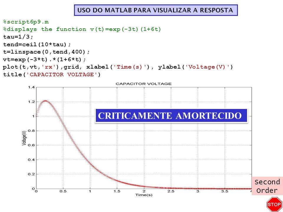 USO DO MATLAB PARA VISUALIZAR A RESPOSTA %script6p9.m %displays the function v(t)=exp(-3t)(1+6t) tau=1/3; tend=ceil(10*tau); t=linspace(0,tend,400); v