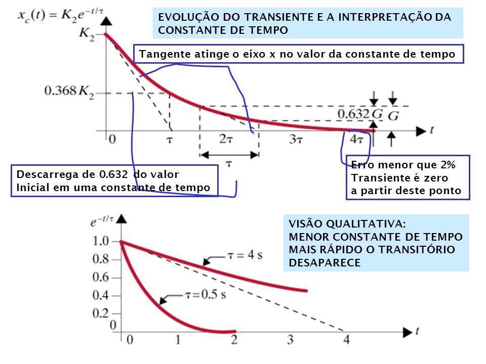 CONSTANTE DE TEMPO Carga em um capacitor O modelo: A solução pode ser escrita como: transiente Para efeitos práticos, o capacitor é carrregado quando o transitório é insignificante.