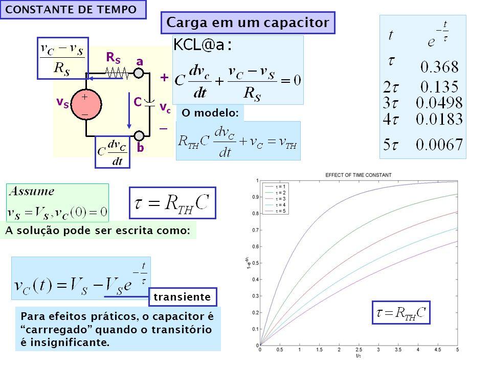 CONSTANTE DE TEMPO Carga em um capacitor O modelo: A solução pode ser escrita como: transiente Para efeitos práticos, o capacitor é carrregado quando