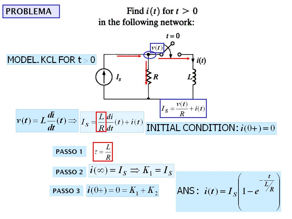 EXEMPLO To determine the constants we need PASSO 1 MODELO PASSO 2 PASSO 3 RAIZES PASSO 4 FORMA DA SOLUÇÃO PASSO 5: OBTER AS CONSTANTES ANALIZAR CIRCUITO t=0+