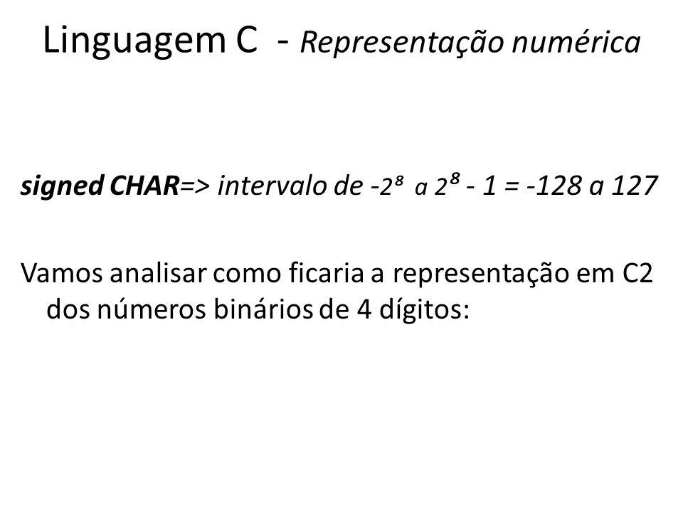 Linguagem C - Representação numérica signed CHAR=> intervalo de - 2 a 2 - 1 = -128 a 127 Vamos analisar como ficaria a representação em C2 dos números binários de 4 dígitos: